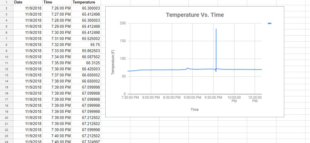 Temp vs time google doc zo2bxsoqb7