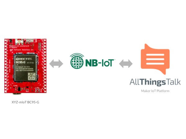 Narrowband IoT (NB-IoT) the Easy Way - Hackster io