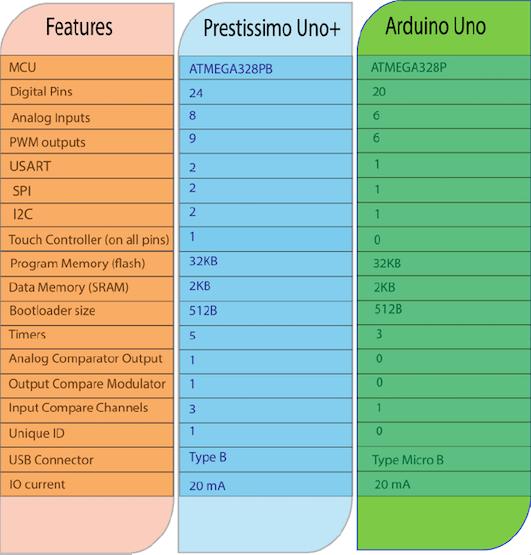 Prestissimo Uno+: Uno w/ More I2C UART SPI ADC IO PWM