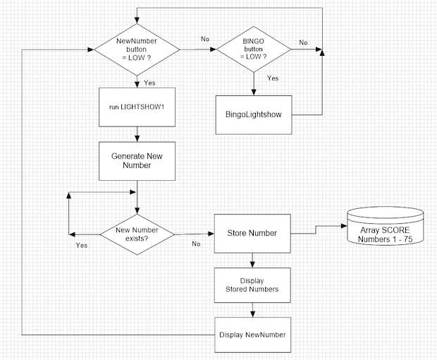 The LOOP flow chart