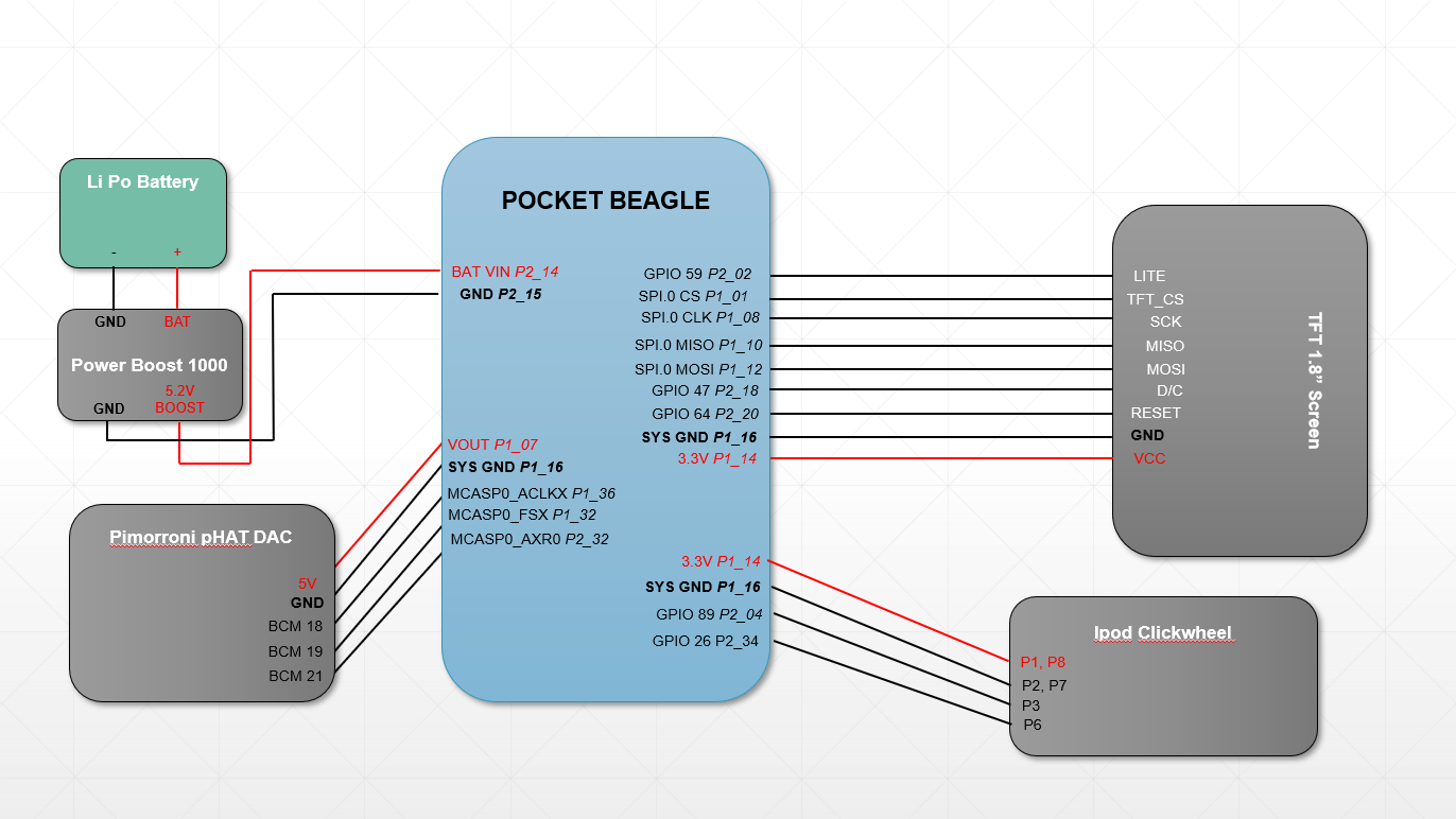 Spotify-Pod: Streaming Music to the PocketBeagle - BeagleBoard Projects