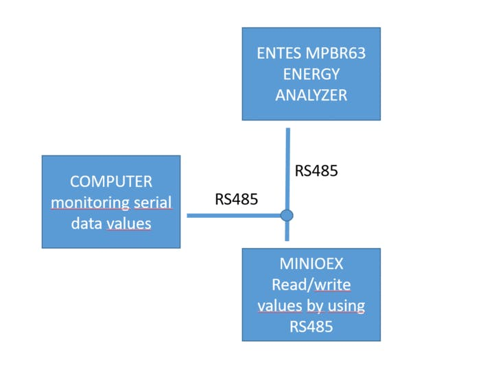 Comm  with Energy Analyser via RS485 by Using Raspberry Pi