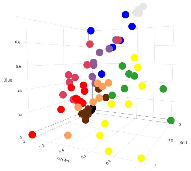 Dataset used for training