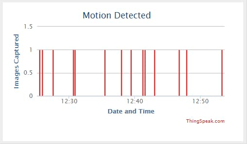ThingSpeak displaying when motion is detected. Hover shows exact date and time.