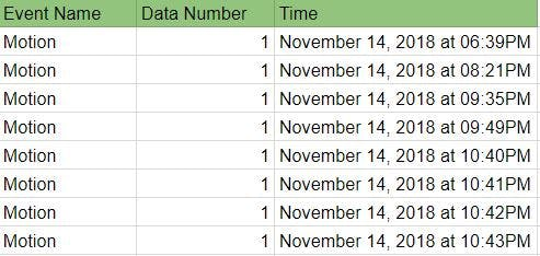 Google Sheets Data which is updated in real time