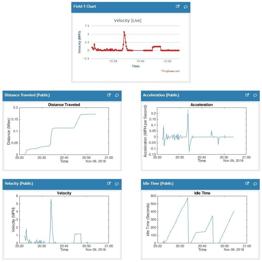 Sample of Thingspeak Output Graphs (11/09/2018)