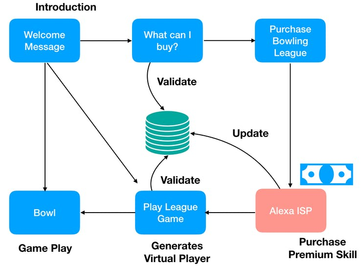 Voice User Interactions around joining the Virtual League
