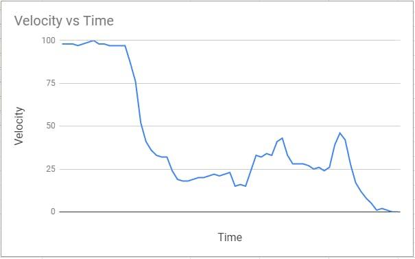 Test Jump Measuring Parachute Velocity vs Time