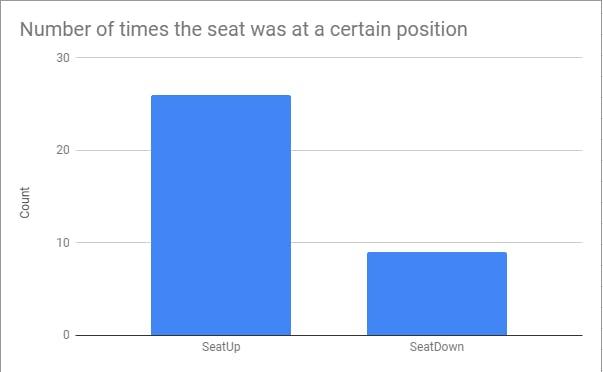 Seat position counts graph