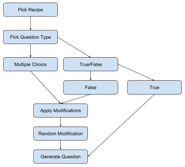 Flowchart for Randomizing a Question