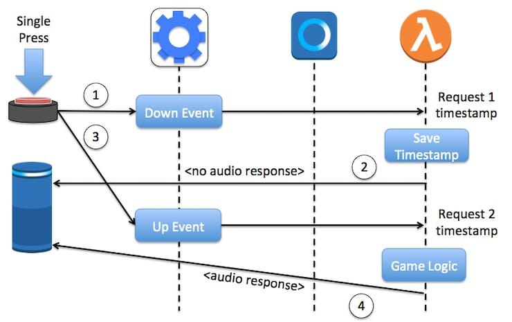 Sequence Diagram of a Single Button Press