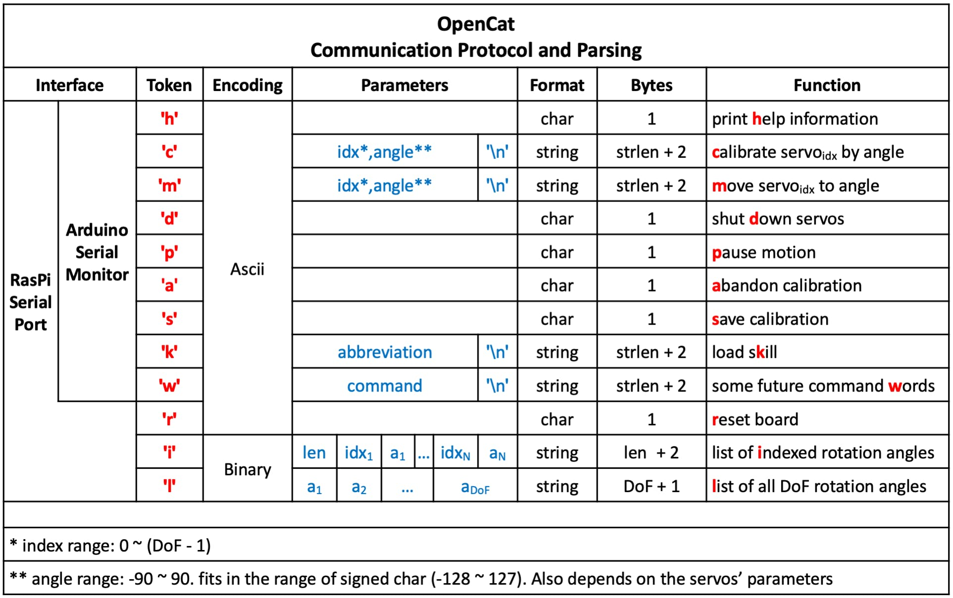 Communication protocol and parsing rules