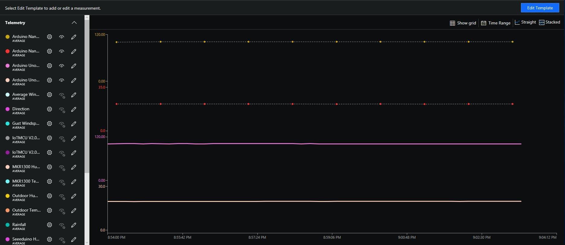 Arduino Uno R3 & Seeeduino V4.2 telemetry in Azure IoT Central