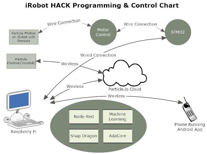 Basic Data & Control Flow