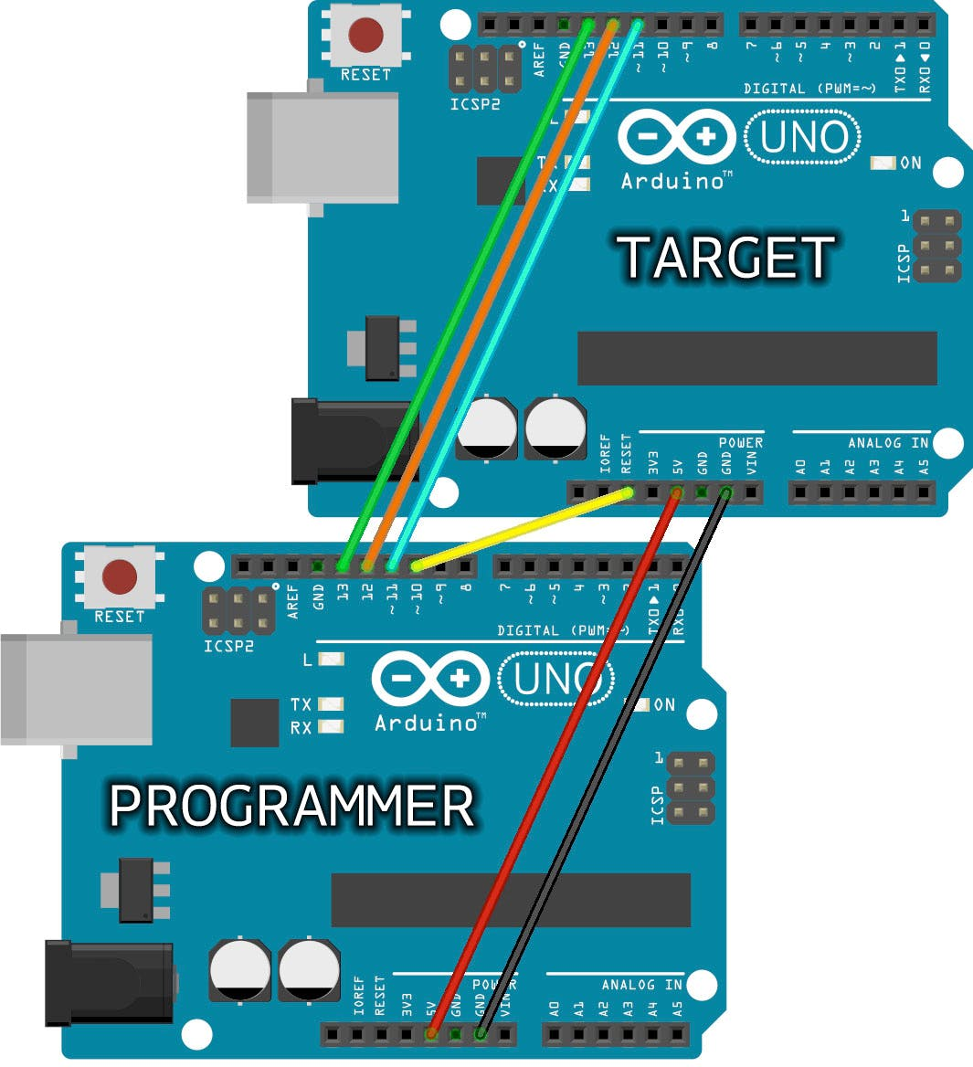 Using an Arduino UNO to burn the bootloader into another Arduino UNO,  (source:https://www.arduino.cc/en/uploads/Tutorial/ArduinoUNOtoUNO_ISP2.jpg)