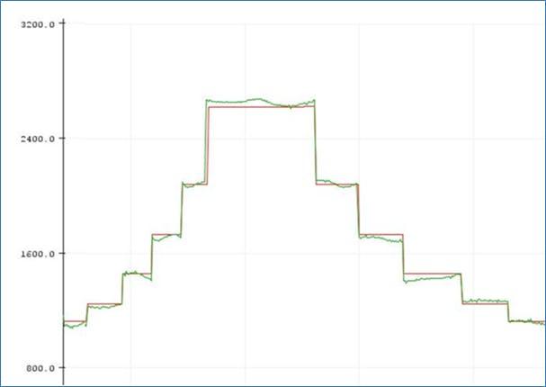 ARDUINO IDE Plot Monitor graph