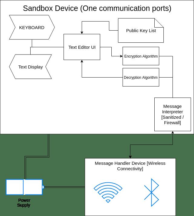 Diagram of Sandbox Device