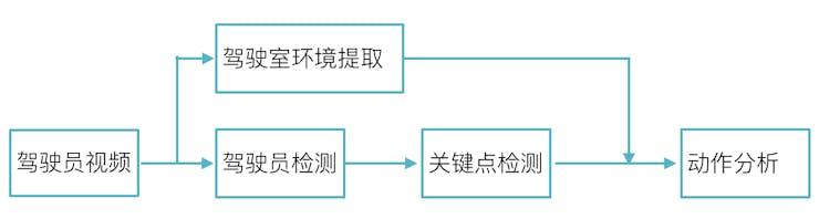 动作分析流程图