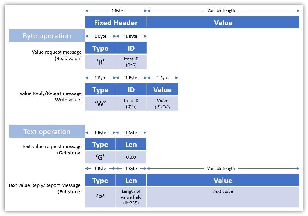 I/O control & monitoring message format
