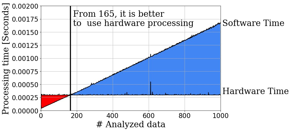 The use of the FPGA to accelerate our models gave us more than a 2000% faster processing.