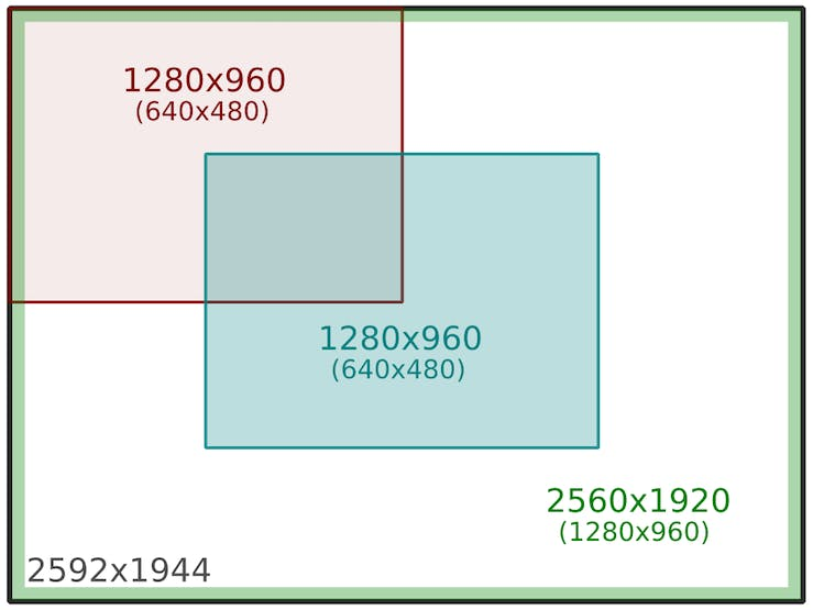 red: 640x480 (old), blue: 640x480 (new),  green: 1280x960