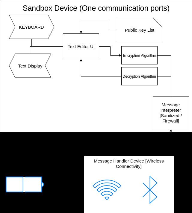 Sandbox diagram v55mdcxmm1