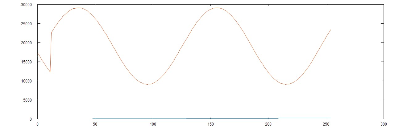 Octave Plot of the SineWave