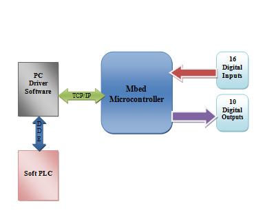 Mbed Soft PLC I/O Server - Hackster io