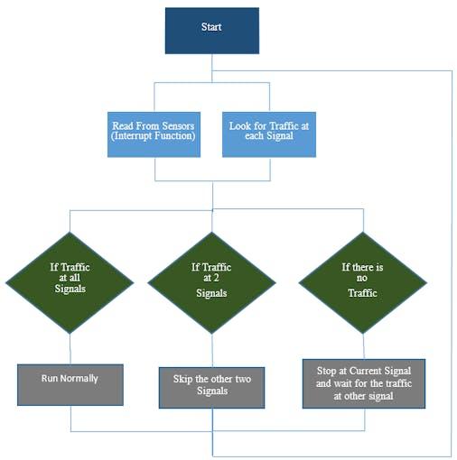 Density Based Traffic Light Controller Using Arduino Arduino Project Hub