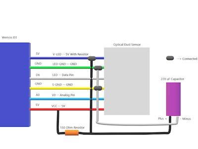 Monitor Home/Office Dust Density on Your Desktop