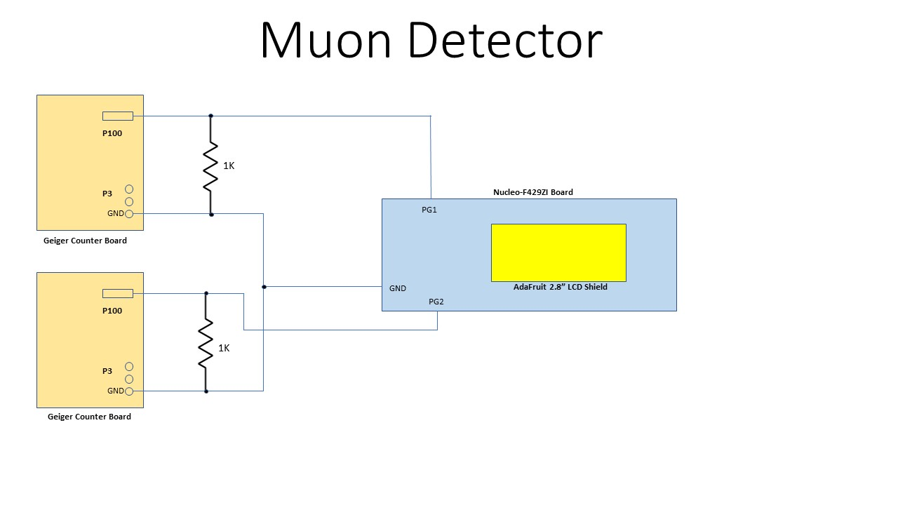 Muon Detector - Hackster io