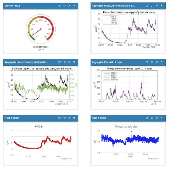 SPS30 raw-data Dashboard
