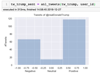 Almost) Real-Time Twitter Sentiment Analysis - Hackster io