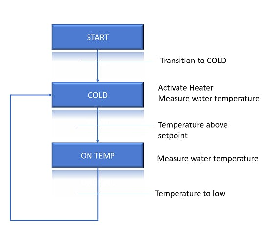 Theoretical model of the heater control