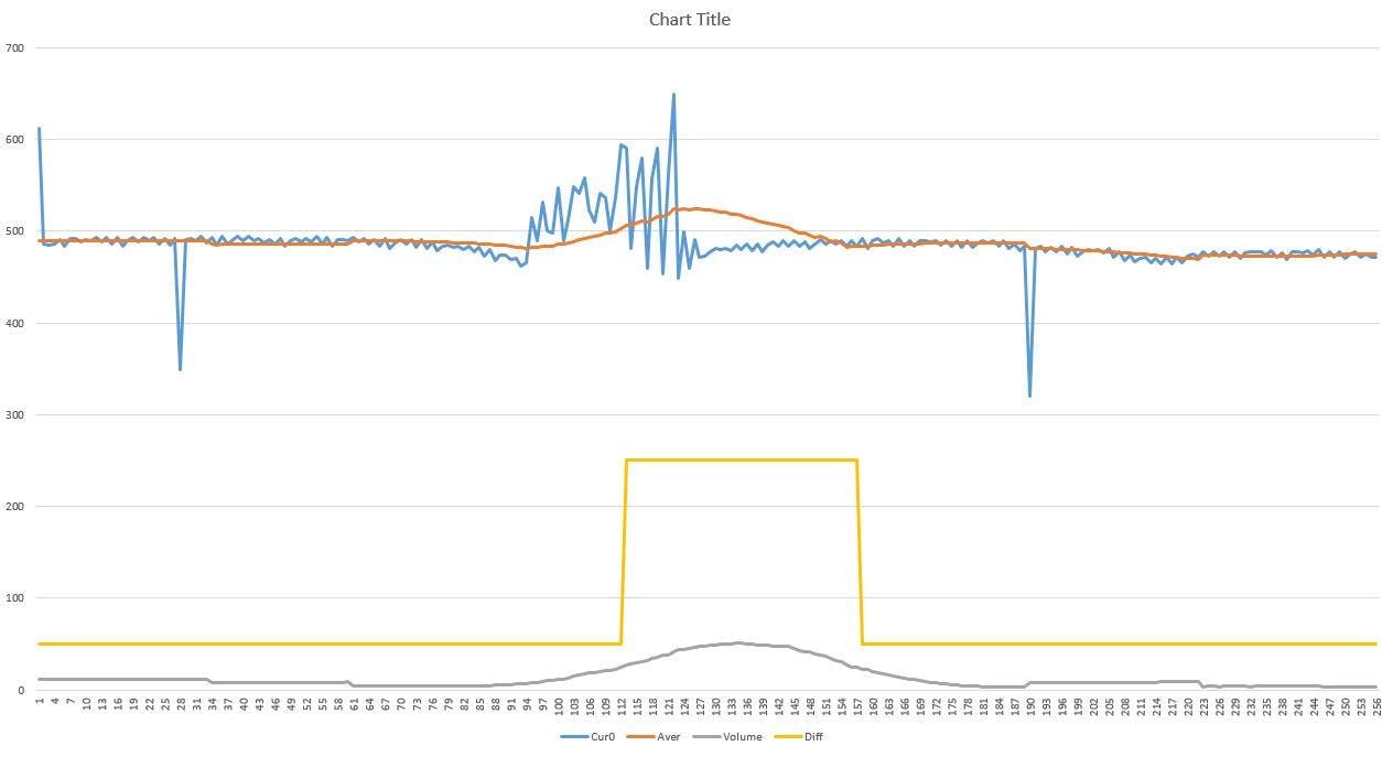 ShadowBuffer[512] Curent Data into Xls