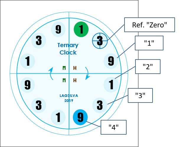 """Setting Units of Minute (0 to 9) - Ex: Blue LED means """"minute unit 4"""""""