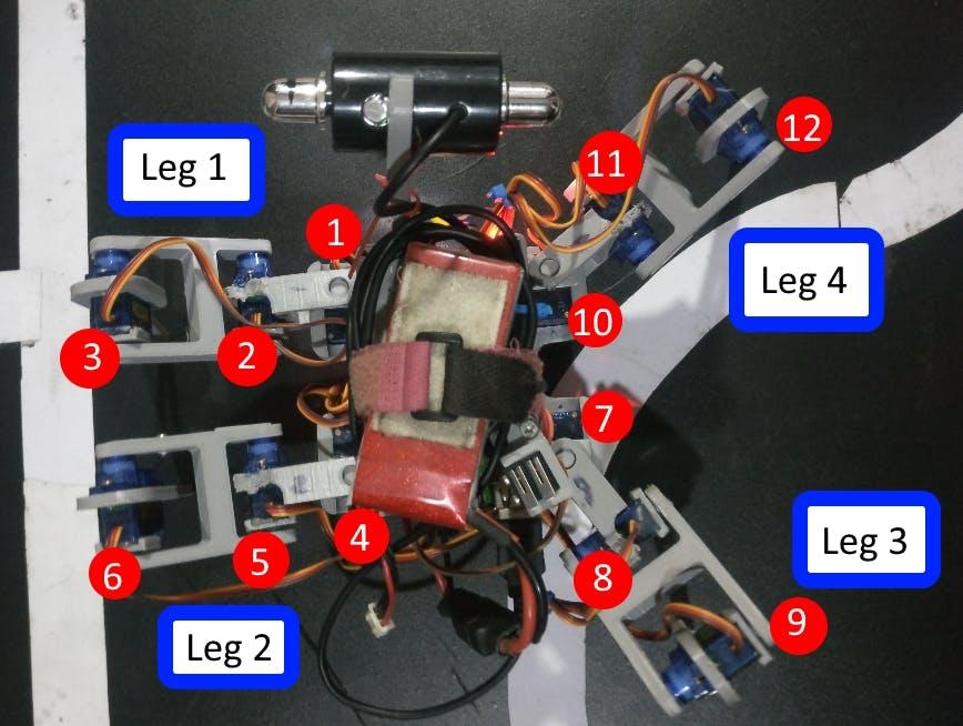 Figure 4 : Servo numbers