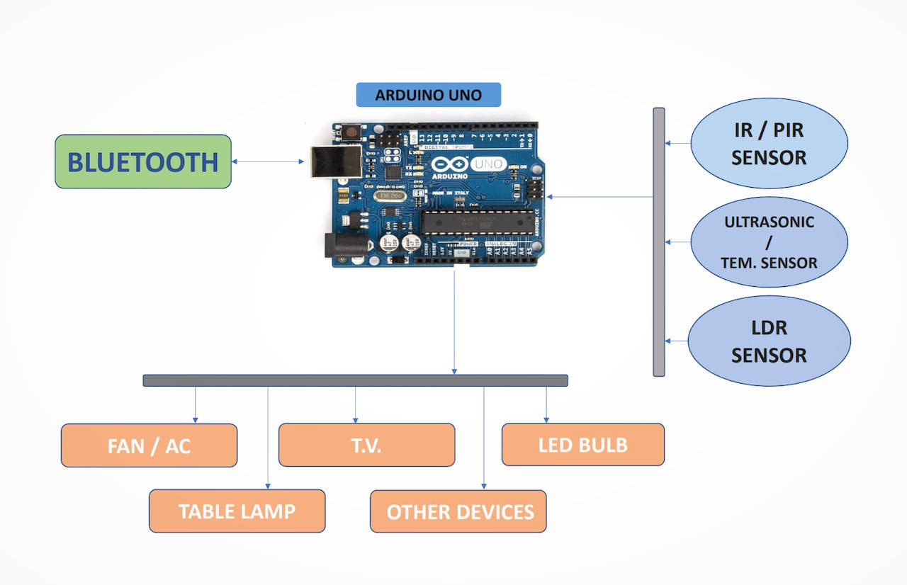 Home Automation Using Arduino and Bluetooth Control © Apache