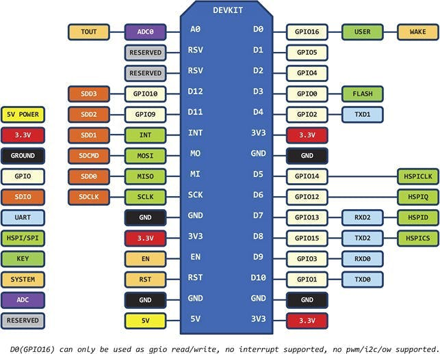 esp8266 nodemcu board pinout used for pin mapping with respect to Arduino IDE