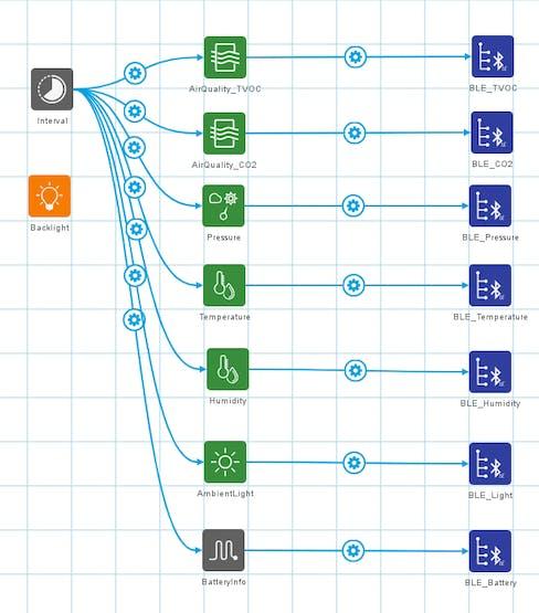Rapid IoT Studio design