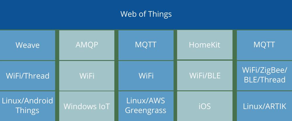 Mozilla IoT WoT Gateway and ESP8266 - Arduino Project Hub