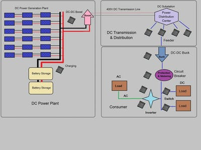 Energy Efficient DC-DC Transmission and Distribution System
