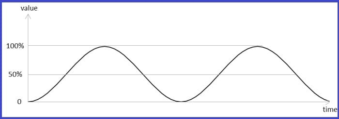 Example of a Sine Function