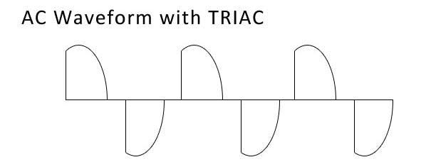 Not a sinewave signal