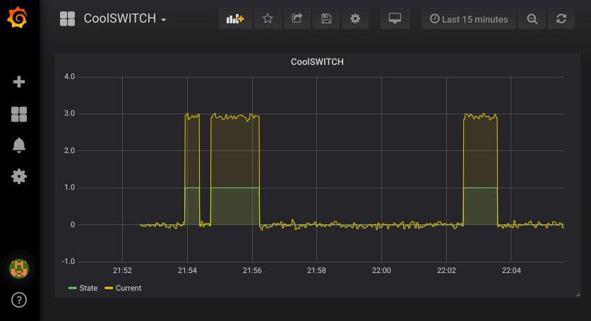 Grafana dashboard - showing the state and current data collected from a CoolSWITCH device