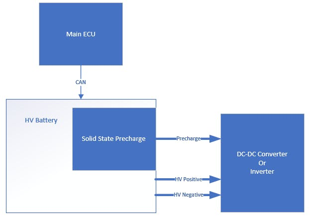 Fig. 3 - Solid State Precharge Diagram Block.