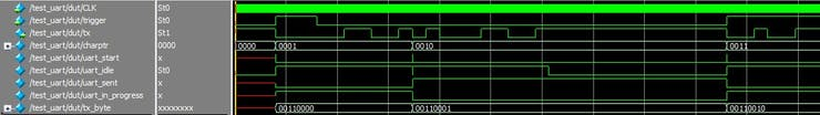 Simulation of the UART block and related signals