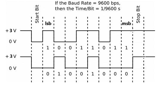 Example sketch of a UART packet