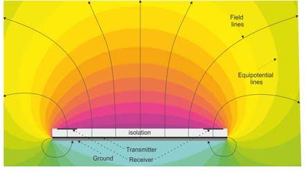 Projected Electric Field (source: Microchip Technology)