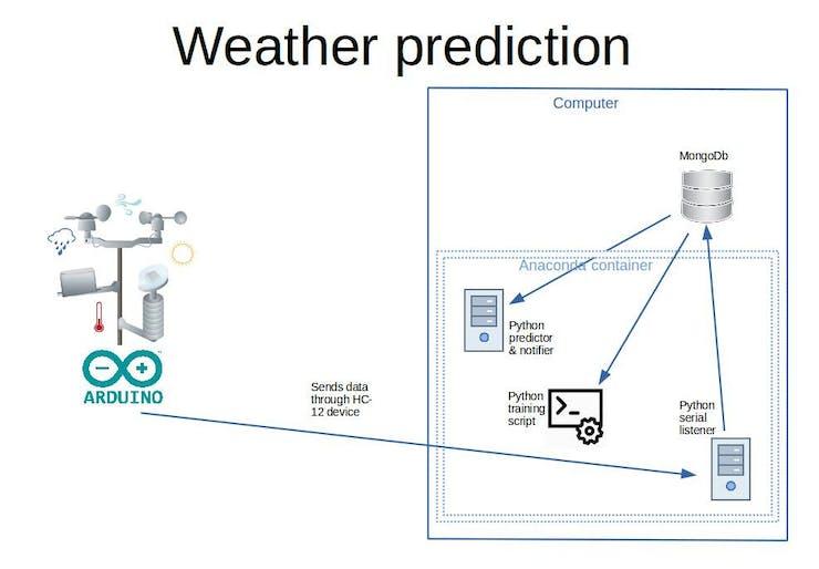 DIY Rain Prediction Using Arduino, Python and Keras - Hackster io